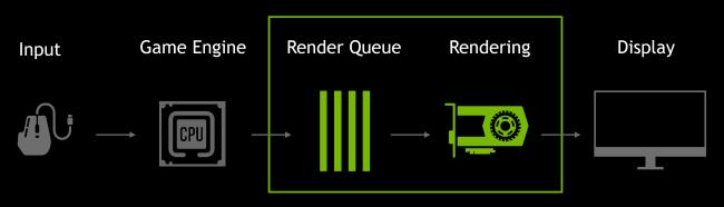 Диаграмма очередей рендеринга NVIDIA
