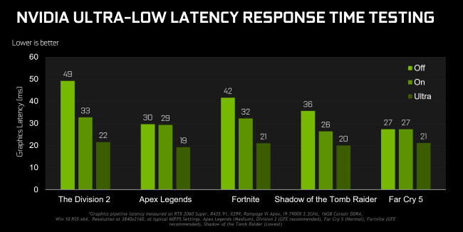 Результаты тестирования NVIDIA со сверхнизким временем ожидания