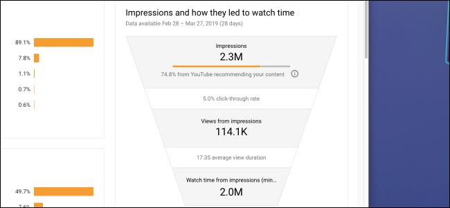 Впечатления от аналитики YouTube