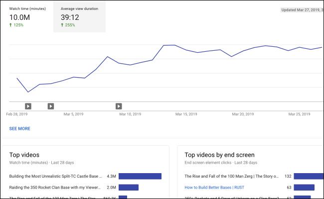 Интерес к аналитике YouTube