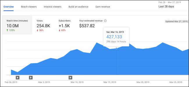 Обзор аналитики YouTube