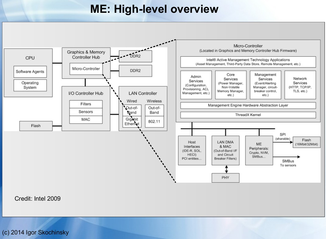 Descripción general de la arquitectura Intel ME