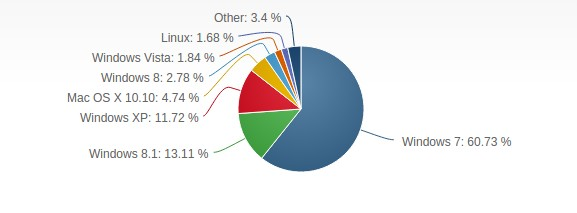 Доля Linux на рынке настольных ПК в 2015 году