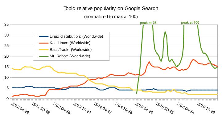 Популярность Kali Linux растет с сериалом Mr. Robot