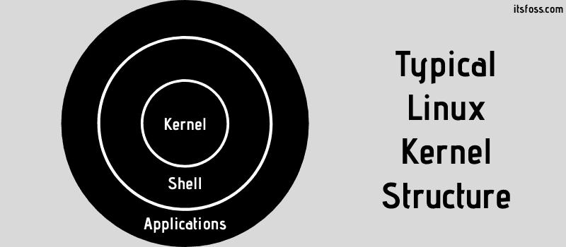 Estructura del kernel de Linux
