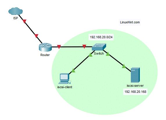 Fig. 2: topología de red utilizada en este artículo del servidor iSCSI