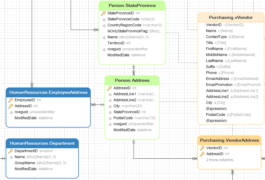Диаграмма от таблицы к ER