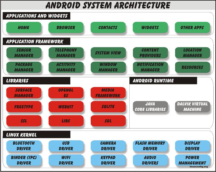 Architecture du système Android