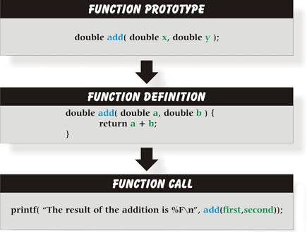 C fonksiyon prototipi, tanımı, çağrısı