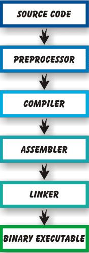 Processus de compilation du programme C