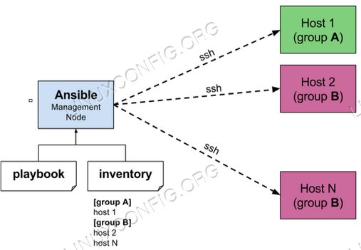 Architecture ansible